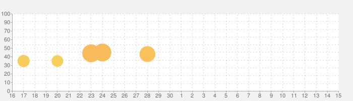 君の目的はボクを殺すこと3の話題指数グラフ(5月15日(土))