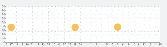 Windy White Noise Sleep Soundsの話題指数グラフ(5月15日(土))