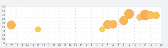 Bridge Raceの話題指数グラフ(5月15日(土))