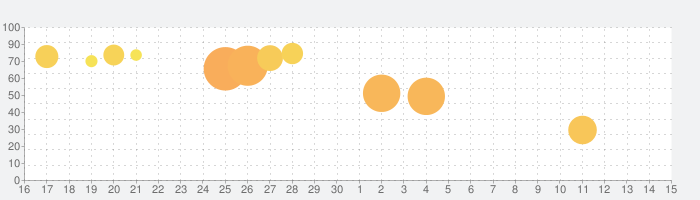 Noodle Masterの話題指数グラフ(7月15日(水))