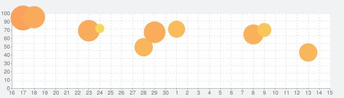 メイクアップDIYの話題指数グラフ(5月15日(土))