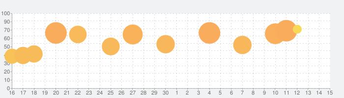 ポケットワールド 3Dの話題指数グラフ(7月15日(水))