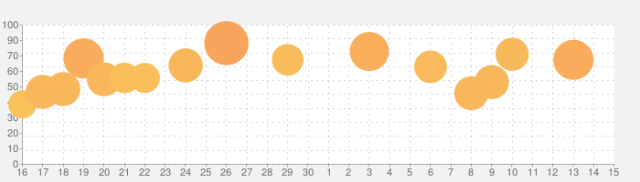 エバーテイルの話題指数グラフ(7月15日(水))