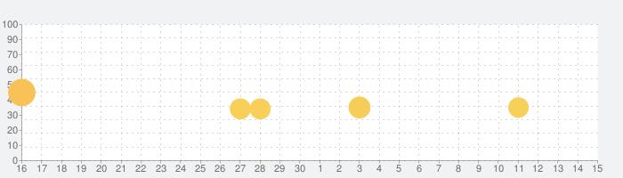 スカイローラーの話題指数グラフ(7月15日(水))