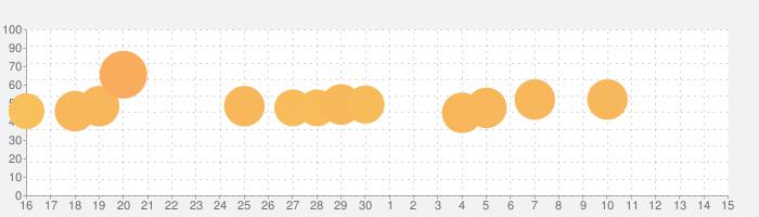 マイホーム デザインドリームの話題指数グラフ(7月15日(水))