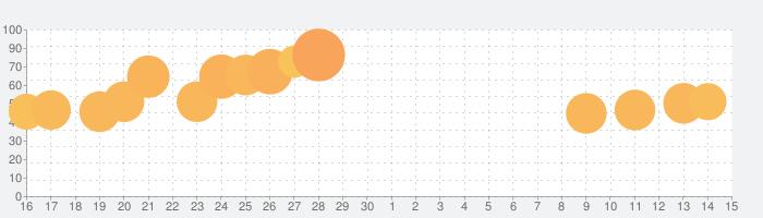 Push Battle ! - 暇つぶし 人気 ゲームの話題指数グラフ(7月15日(水))