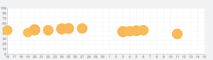 Draw itの話題指数グラフ(7月15日(水))