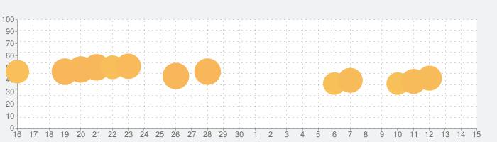 Mergedom: Home Designの話題指数グラフ(5月15日(土))