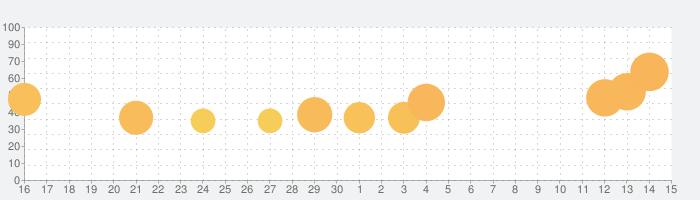 Epic Race 3Dの話題指数グラフ(7月15日(水))