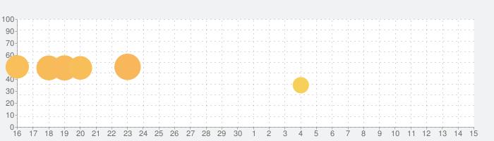 フューリーショット3D: すべて無力化せよの話題指数グラフ(5月15日(土))