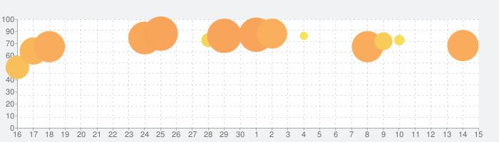 サッカースーパースターの話題指数グラフ(5月15日(土))