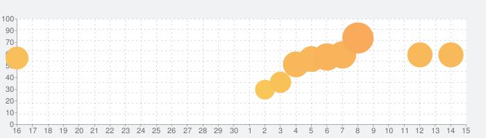 意味がわかると怖い マンガ - 暇つぶし サスペンス ゲームの話題指数グラフ(5月15日(土))
