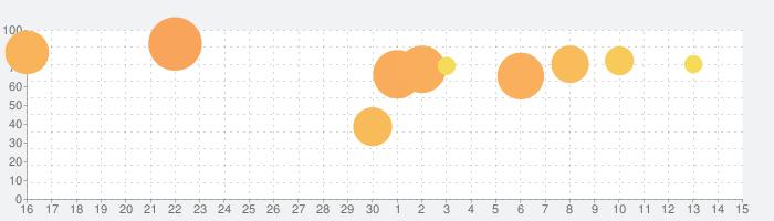 メルクストーリア - 癒術士と鐘の音色 -の話題指数グラフ(7月15日(水))