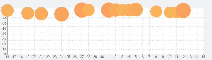 妖怪ウォッチ ぷにぷにの話題指数グラフ(7月15日(水))