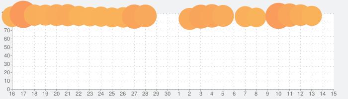 フォートナイトの話題指数グラフ(7月15日(水))