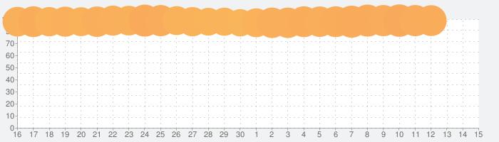 ホームスケイプ (Homescapes)の話題指数グラフ(7月15日(水))