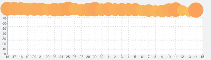 FINAL FANTASY VIII Remasteredの話題指数グラフ(5月15日(土))