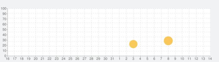 ウォーキング・デッド:サバイバーの話題指数グラフ(6月14日(月))