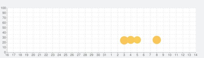 Knightin'+の話題指数グラフ(4月14日(水))
