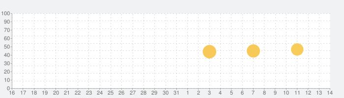 MOLDIV モルディブ - ビューティーカメラ、画像加工、コラージュの話題指数グラフ(4月14日(水))