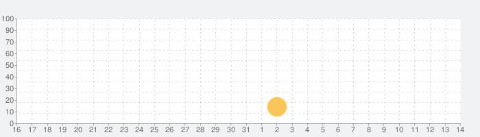Shantae: Risky's Revenge FULLの話題指数グラフ(6月14日(月))