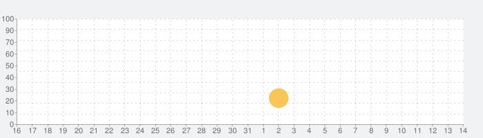 RPG イノセントリベンジャー ~壁の乙女とミデンの塔~の話題指数グラフ(4月14日(水))