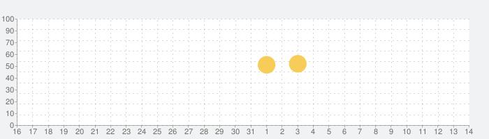 stand.fmの話題指数グラフ(4月14日(水))