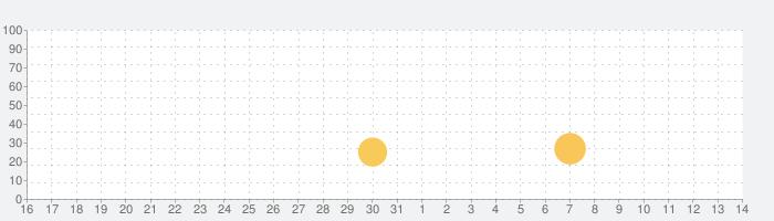 33RD: ランダムディフェンスの話題指数グラフ(4月14日(水))