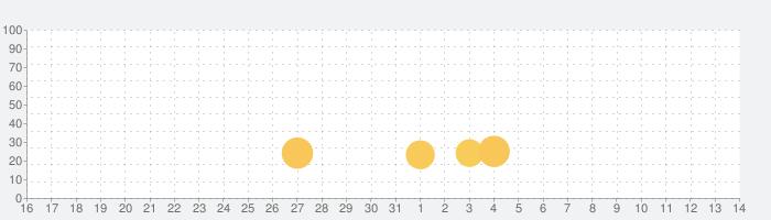 Hidden Folksの話題指数グラフ(8月14日(金))