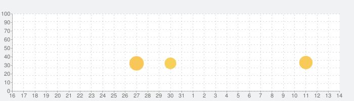 8 Ball Pool™の話題指数グラフ(8月14日(金))