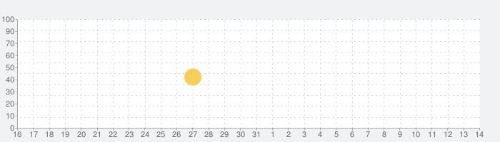 Ucカレンダー見やすいスケジュール帳の話題指数グラフ(8月14日(金))