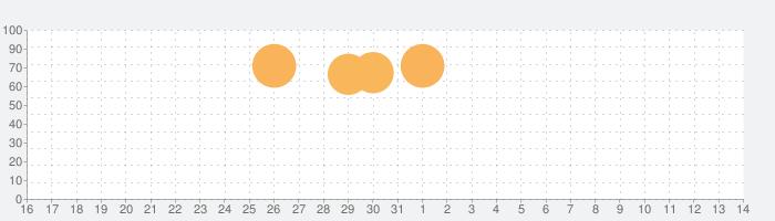 BT21 ポップスターの話題指数グラフ(4月14日(水))