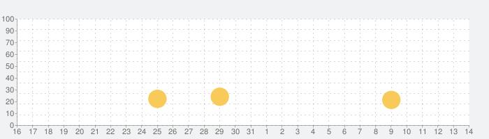 200億人の俺の嫁の話題指数グラフ(8月14日(金))
