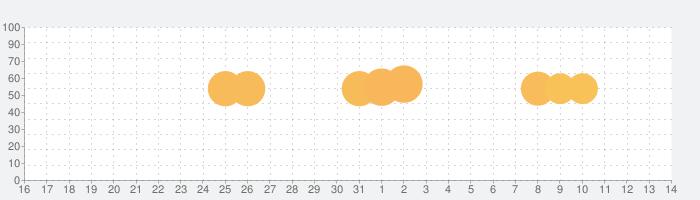 ロマンシング サガ2の話題指数グラフ(4月14日(水))