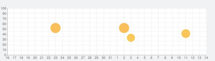 グリッドマン アラーム -if your smile-の話題指数グラフ(4月14日(水))
