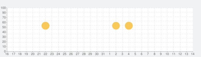 みんチャレ ダイエットや勉強の継続・習慣化に仲間と一緒にチャレンジし、目標を達成するためのアプリの話題指数グラフ(4月14日(水))