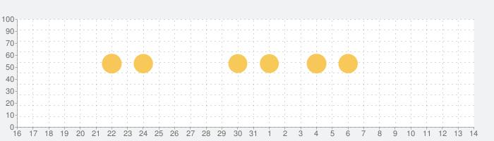 Unfold — Instagram ストーリーエディターの話題指数グラフ(4月14日(水))