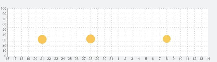 ヘアサロン - スパサロンの話題指数グラフ(6月14日(月))