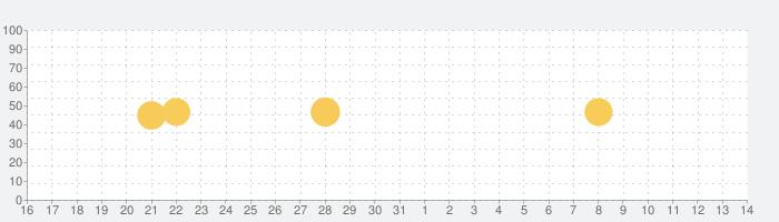 LEMONADE BY LEMONICA公式アプリの話題指数グラフ(6月14日(月))
