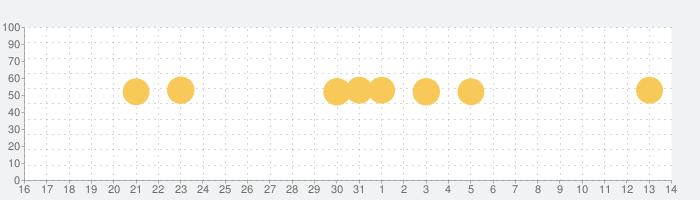 Sleep Cycle: スマートアラーム目覚まし時計の話題指数グラフ(4月14日(水))