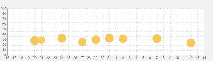 「スマほん」動く絵本が読み放題!赤ちゃん・幼児・子供向けの読み聞かせえほん(教育・知育アプリ)の話題指数グラフ(8月14日(金))