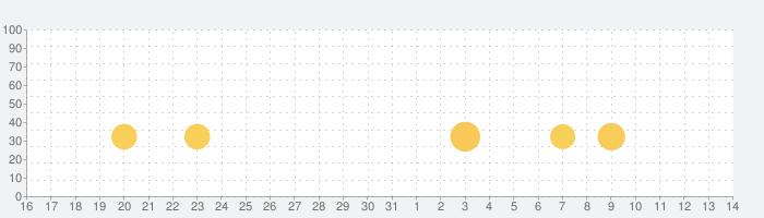 Traffic Riderの話題指数グラフ(6月14日(月))