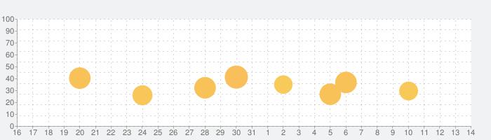 花粉メーターの話題指数グラフ(6月14日(月))