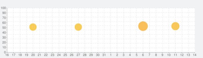 タッチ!あそベビー 赤ちゃんが喜ぶ子供向けのアプリ 知育無料の話題指数グラフ(4月14日(水))
