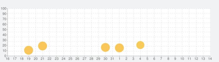 Lotsa Slots: Casino SLOTSの話題指数グラフ(8月14日(金))