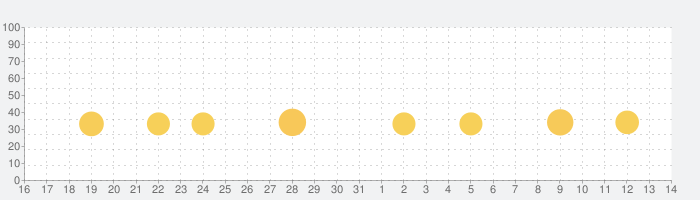 アナと雪の女王:フローズン・アドベンチャーの話題指数グラフ(8月14日(金))