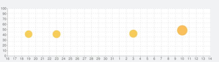 グッドスリープ <滋養強壮プロジェクト>の話題指数グラフ(4月14日(水))