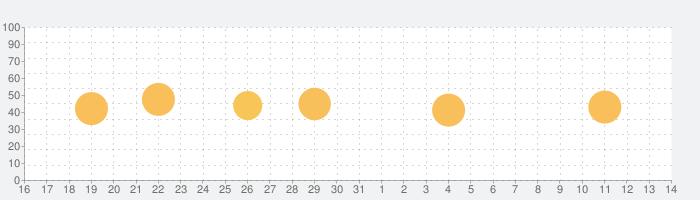 天気予報 -人気 15日間の天気予報 ヤフーの話題指数グラフ(6月14日(月))