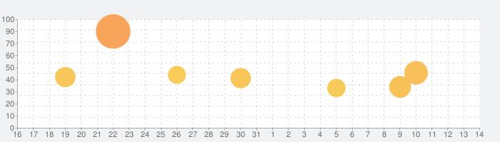 FIMOレトロフィルムカメラの話題指数グラフ(6月14日(月))