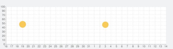 iFlirts – Flirt, Dating & Chatting for Singlesの話題指数グラフ(6月14日(月))